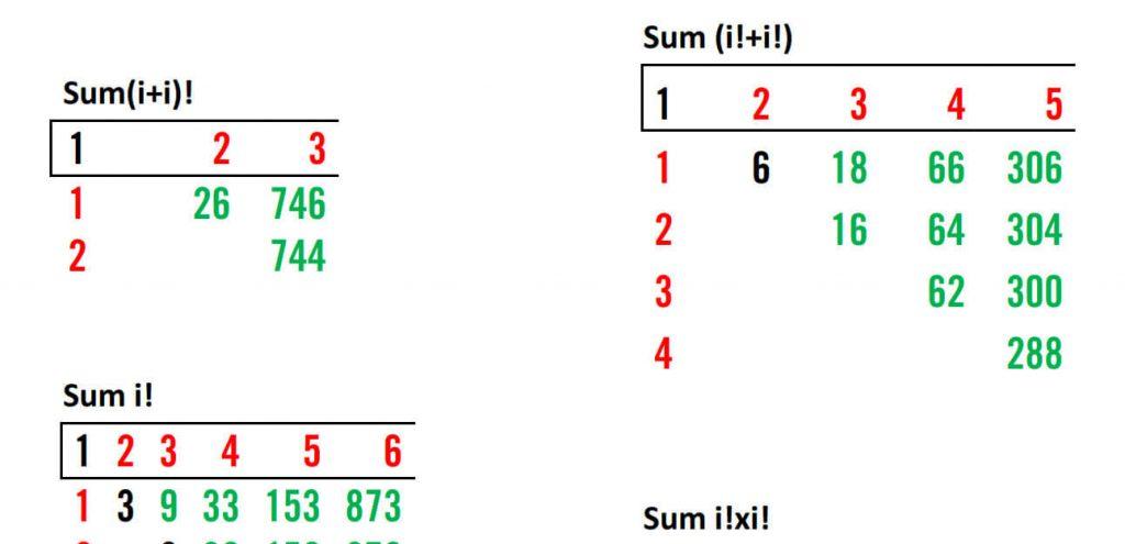 คู่มือ summation คิดเลขเร็ว
